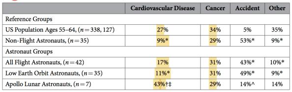 cardiovascular-cancer-deaths-astronautrs-low-earth-orbit-apollo