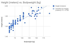 height vs weight olympic weightlifters relationship