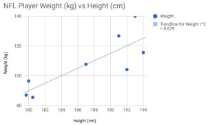 nfl player weight vs height