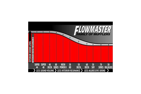 Flowmaster 40 Series Sound