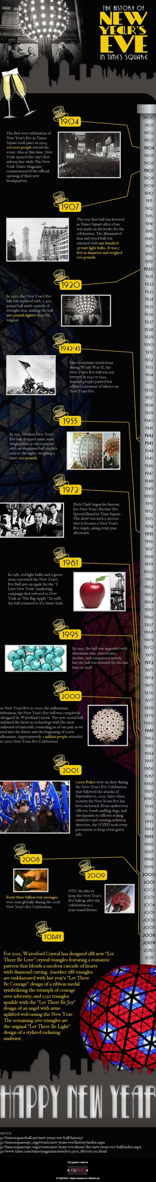History of New Years Eve in Times Square, New York City