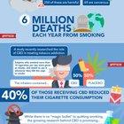 Quitting Smoking and CBD