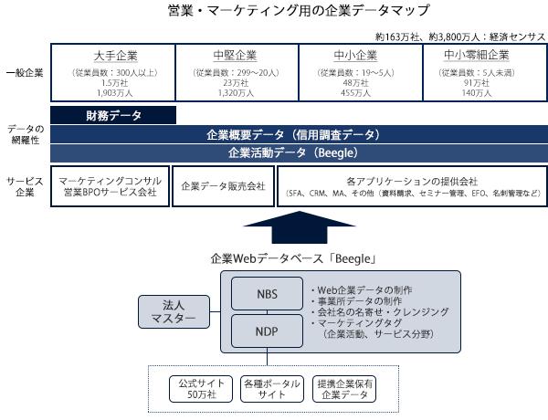 営業・マーケティング用の企業データマップ