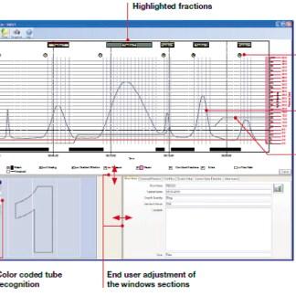 Usługa chromatografii preparatywnej