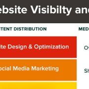 The Website Visibility and Engagement Model - Marketing Technology Model