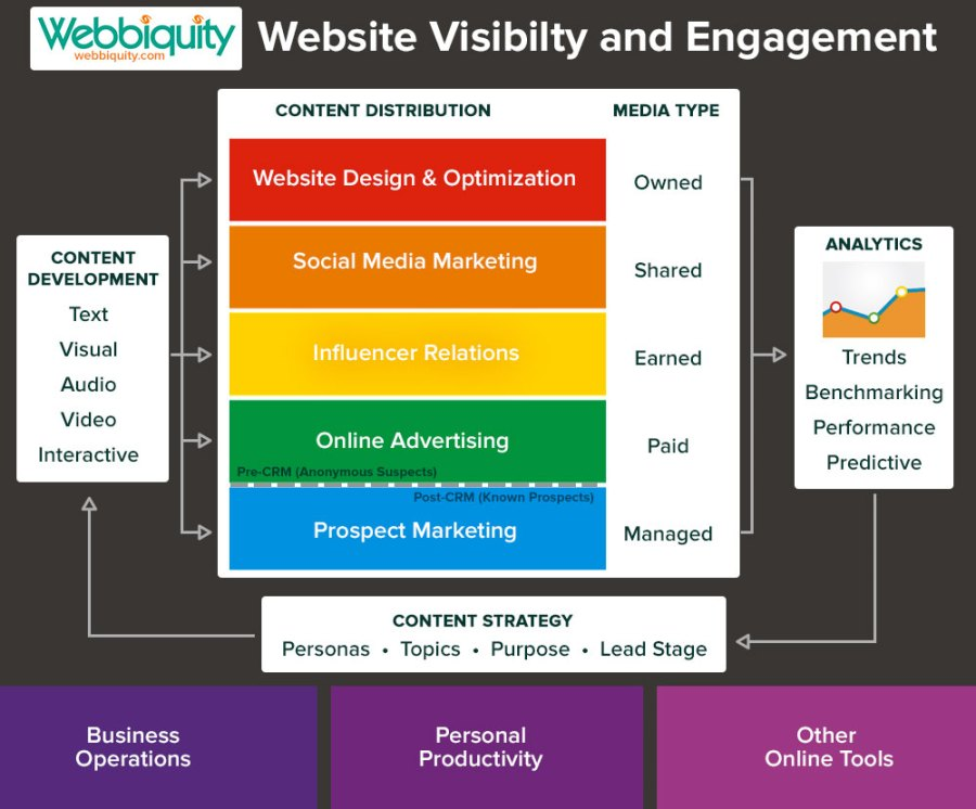 The website visibility and engagement model for marketing technology selection