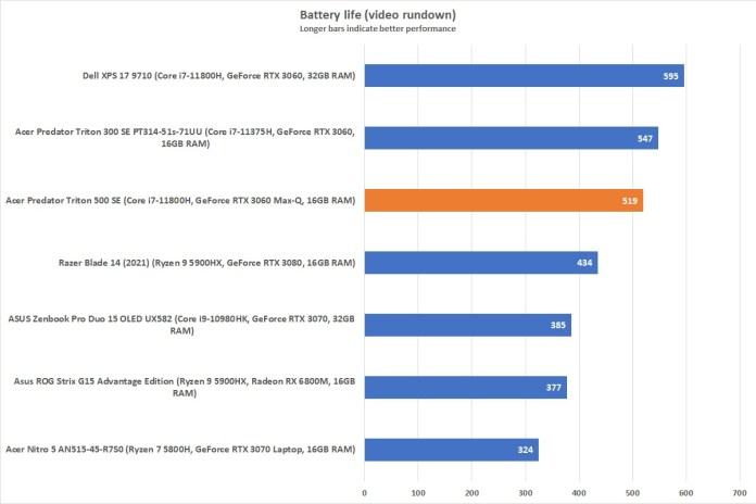 Predator Triton 500 SE: Battery test