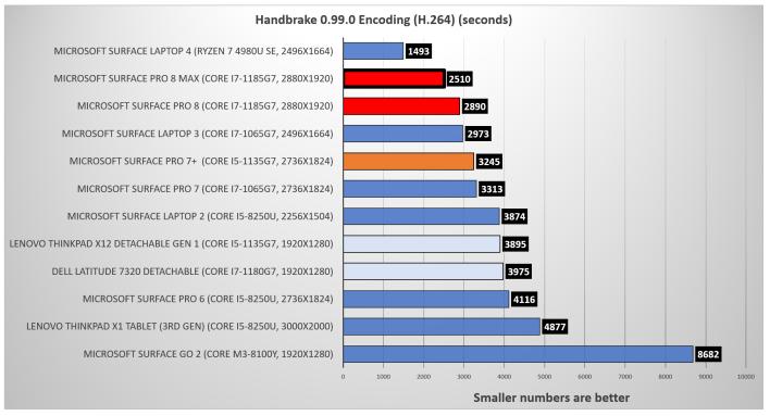 Surface Pro 8 Handbrake rerun
