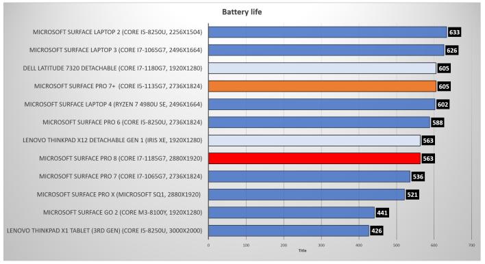 Surface Pro 8 battery life rerun