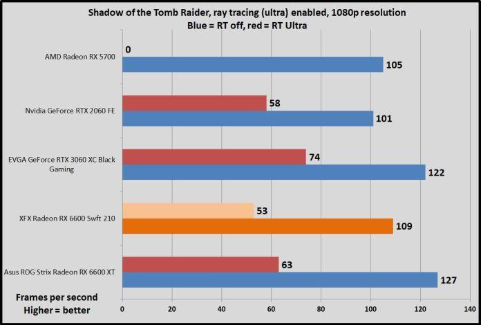 Radeon RX 6600 Shadow of the Tomb Raider RT benchmarks