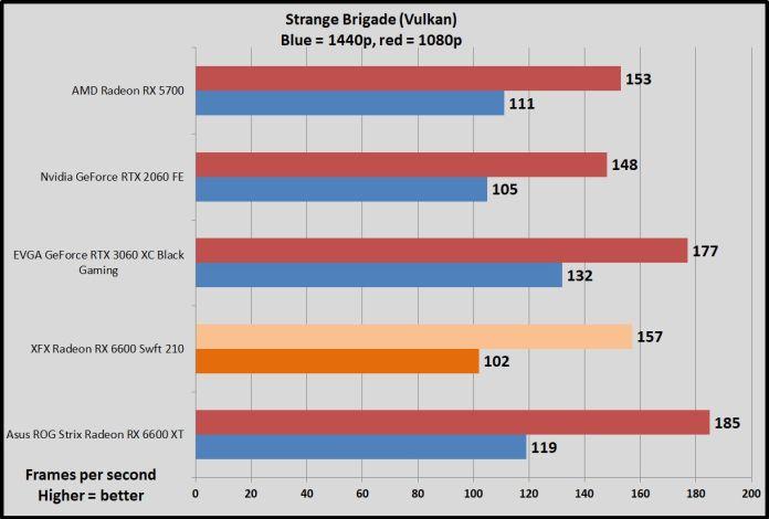 Radeon RX 6600 GPU Strange Brigade benchmarks