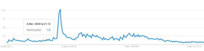 Grafic cu trendurile de căutare ale AUR