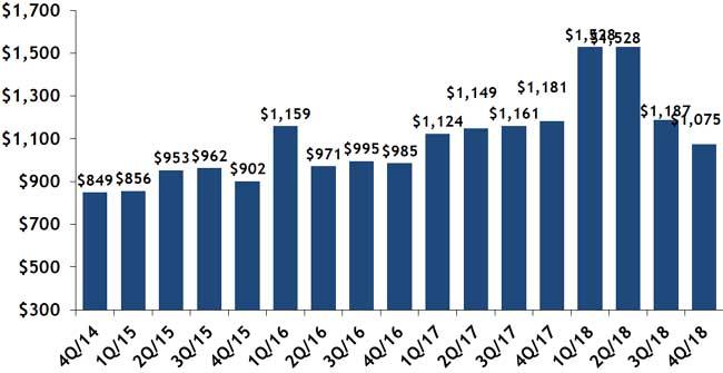 Average $/SF Quarterly, Beaon Hill Condos Sold