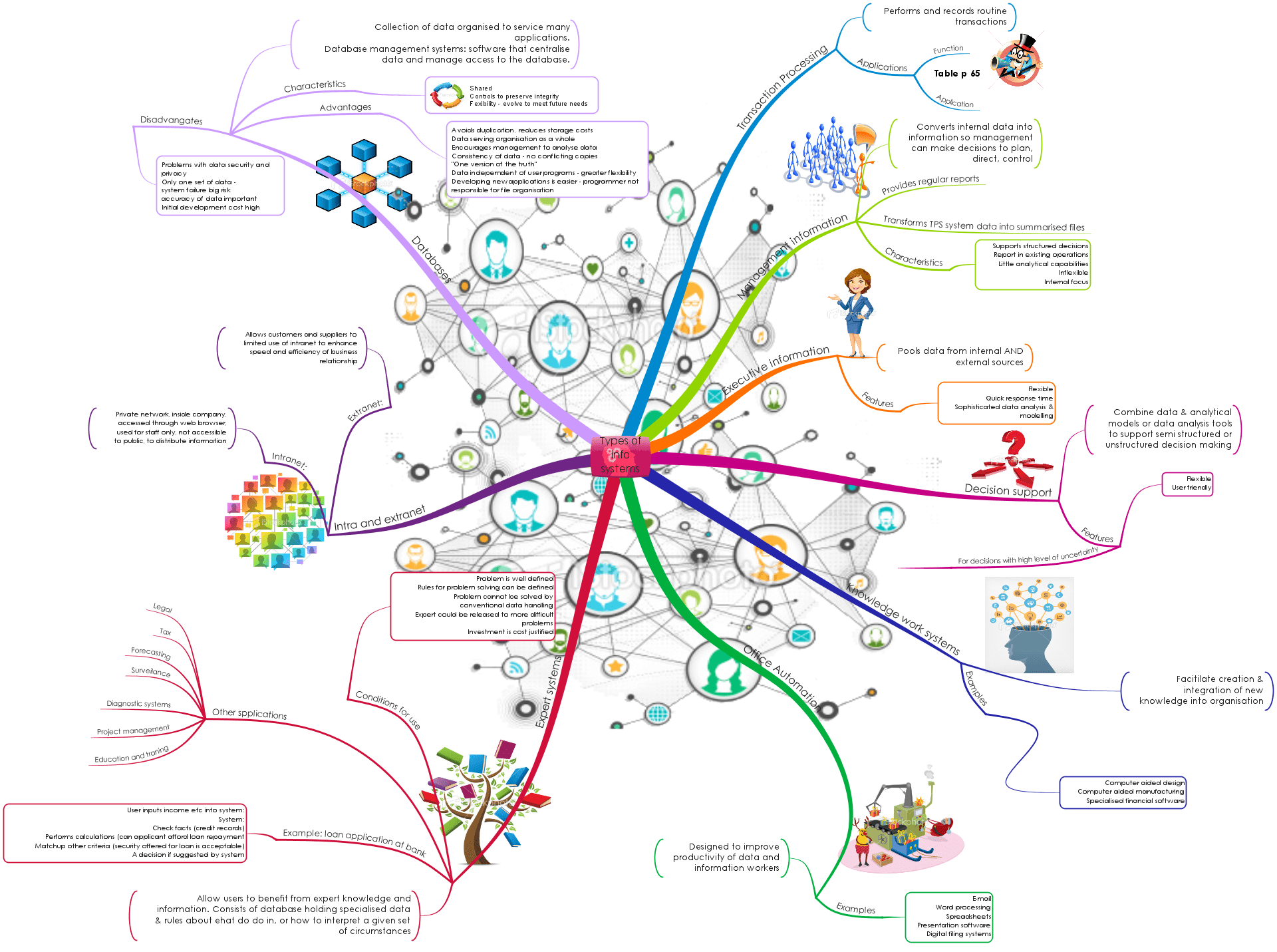 Mind Map Gallery
