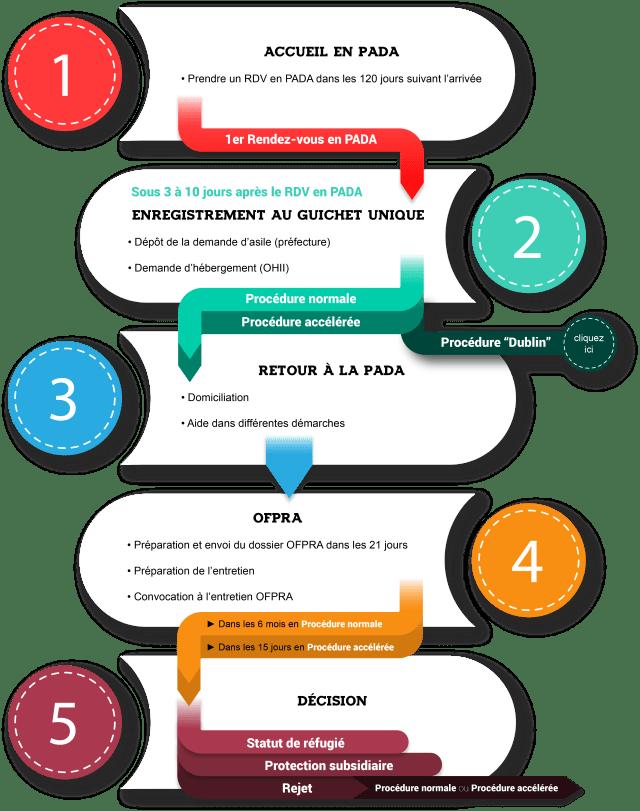 BAAM - Guide Pratique de la Demande d'Asile