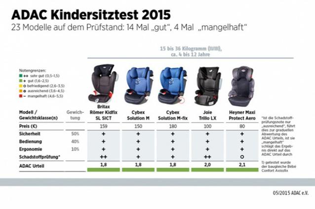 ADAC gyerekülé teszt eredményei 2015