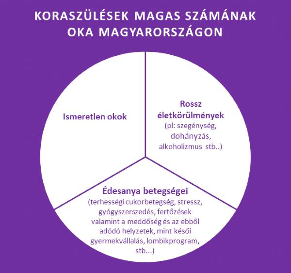 Koraszülések maga számának okai Magyarországon