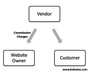 e commerce seller