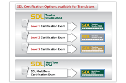 SDL_diagram_CertificationPaths_Translators_LT_EN_2014_tcm10-4711_w368