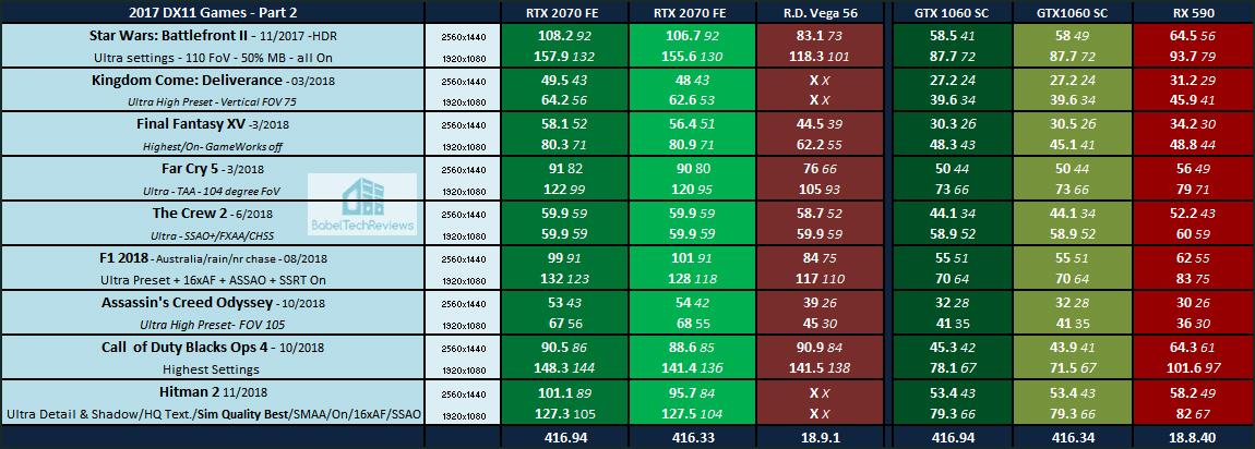 GeForce 416 94 Driver Performance Analysis RTX 2070 FE & GTX