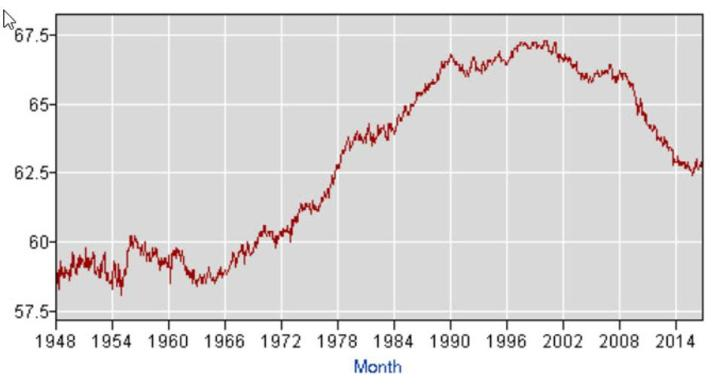 labor-participation-rate-over-time
