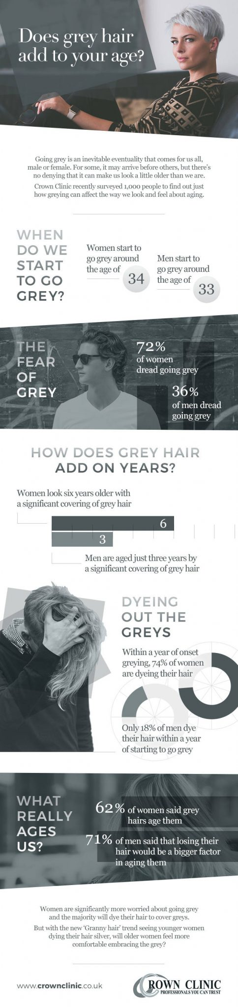 How are grey hairs adding to our age