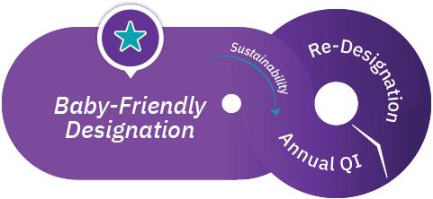 Pathway to Baby-Friendly Designation - Sustainability
