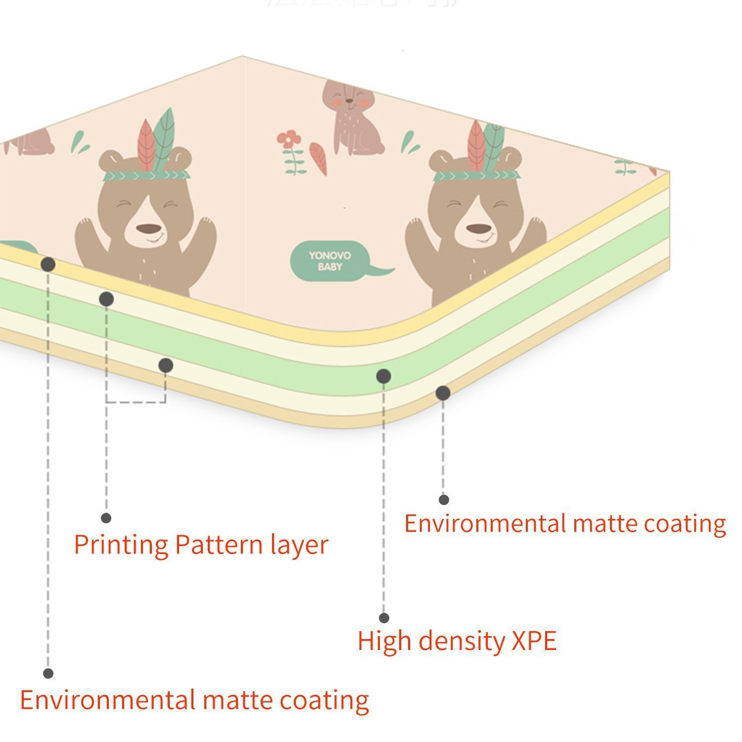 Material layers of the baby play mat including high density XPE and environmental matte coating