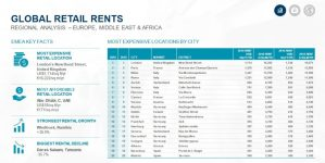 European capitals with the highest retail rent prices in 2019