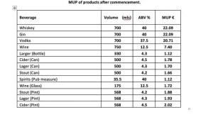Minimum Unit Pricing Prices