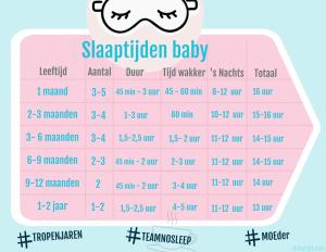 Infographic slaaptijden baby