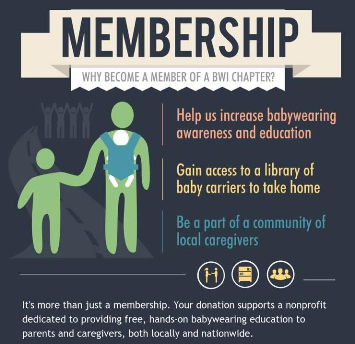 Blue Background and image with a cartoon adult wearing a small child and holding the hand of a larger child. Text says, Membership. Why become a member of a BWI Chapter? Help us increase babywearing awareness and education Gain access to a library of baby carriers to take home Be a part of a community of local caregivers --Solid line with small graphics of a handshake, book case, and 3 figure outline separates additional wording - It's more than just a membership. Your donation supports a nonprofit dedicated to providing free, hands-on babywearing education to parents and caregivers, both locally and nationwide.