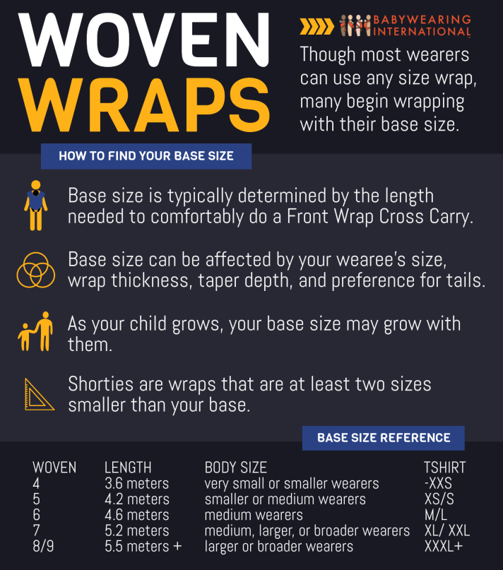 [Black background with blue overlay. Babywearing International logo at the top right. Title: WOVEN WRAPS. Though most wearers can use any size wrap, many begin wrapping with their base size. HOW TO FIND YOUR BASE SIZE Small graphic of a babywearer. Base size is typically determined by the length needed to comfortably do a Front Wrap Cross Carry. Small graphic of 3 overlapping circles. Base size can be affected by your wearee's size, wrap thickness, taper depth, and preference for tails. Small graphic of adult and child holding hands. As your child grows, your base size may grow with them. Small graphic of triangular ruler. Shorties are wraps that are at least two sizes smaller than your base. Chart with categories Woven, Length, Body Size, Tshirt 4, 3.6 meters, very small or smaller wearers, -xxs 5, 4.2 meters, smaller or medium wearers, xs/s 6, 4.6 meters, medium wearers, m/l 7, 5.2 meters, medium, larger, or broader wearers, xl/xxl 8/9, 5.5+meters, larger or broader wearers, XXXL+]