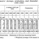 Broomcorn production by state 1925-1928