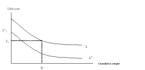 graph shows effect of learning curve