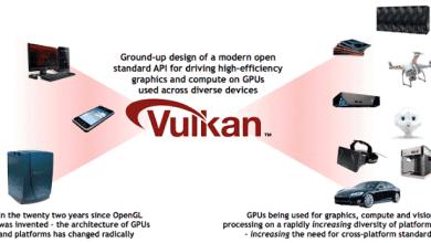 - SLmqufs 2 - เรื่องควรรู้เกี่ยวกับ GPU บนมือถือในปี 2018 ความต่างที่ทำให้เล่นเกมลื่นไหล