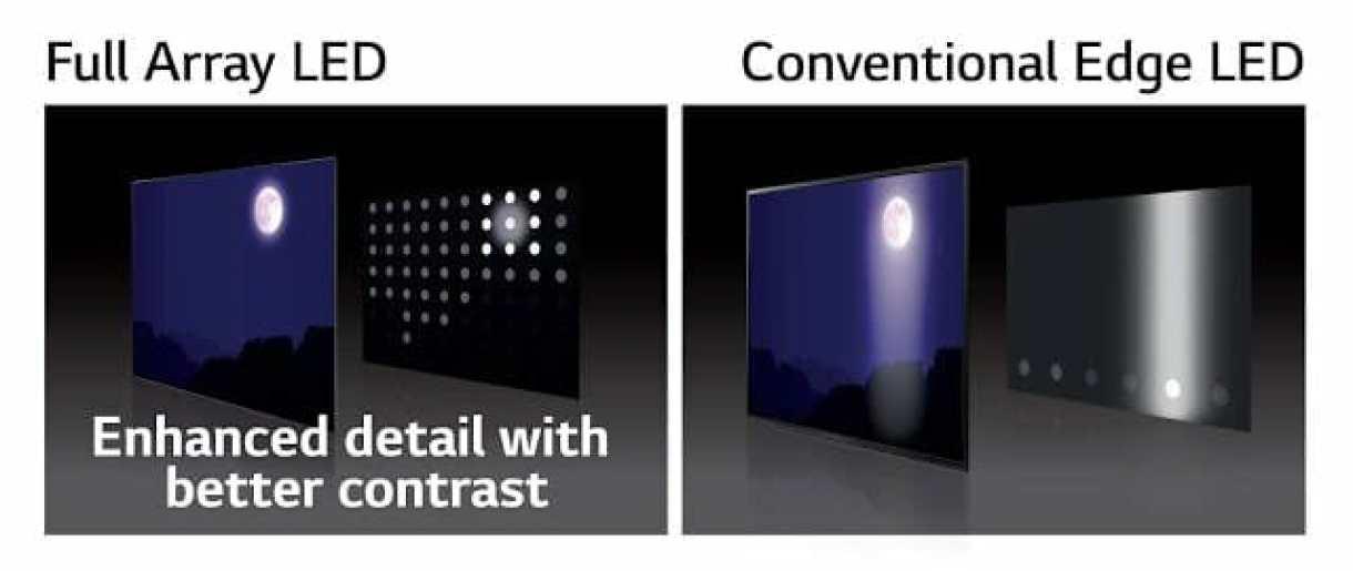- Full Array Dimming 2 - LG SUPER UHD TV สองรุ่นใหม่ เผยสีสันสมจริงตระการตา คมชัดทุกองศา ด้วยเทคโนโลยี Nano Cell Display