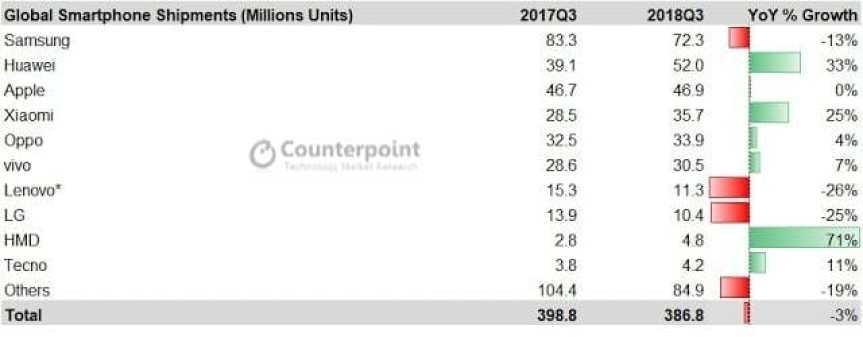 - Smartphone Shipment Q3 2018 2 - ไตรมาส 3/2018 ตลาดยังหดตัว Samsung เสียส่วนแบ่งตลาดให้มือถือจีน Apple เท่าเดิม Nokia เติบโตมากที่สุด