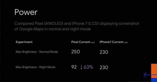 - Google เผย Dark mode (โหมดแบ็คกราวด์ดำ) ช่วยประหยัดแบตได้มากสำหรับจอ OLED