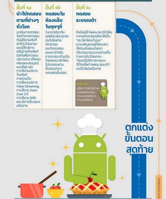 - Nokia ปล่อยแผนภาพสุดน่ารัก เผยขั้นตอนการปล่อยอัปเดต Android เวอร์ชันใหม่ว่ายุ่งยากแค่ไหน