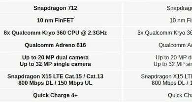 - Qualcomm เปิดตัวชิปเซ็ต Snapdragon 712 แรงขึ้น 10%