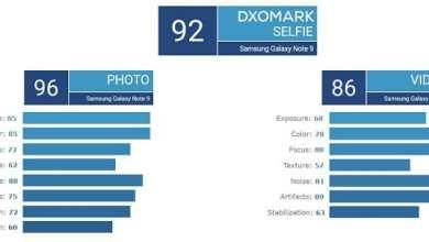 - DxOMark ทดสอบกล้องหน้าแล้ว! Pixel 3 และ Note 9 ติดอันดับหนึ่งร่วมที่ 92 คะแนน