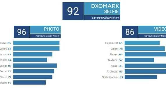 - Screenshot 3 3 - DxOMark ทดสอบกล้องหน้าแล้ว! Pixel 3 และ Note 9 ติดอันดับหนึ่งร่วมที่ 92 คะแนน