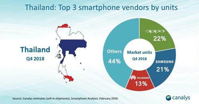 - Thumbnail 1 - OPPO ครองอันดับหนึ่ง สมาร์ทโฟนยอดขายสูงสุดในไทย