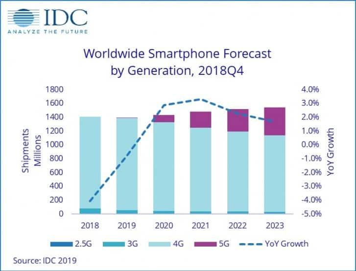 gsmarena_001  - gsmarena 001 - IDC คาดการณ์ยอดขายสมาร์ทโฟนจะยังลดลงเป็นปีที่ 3 ติดต่อกัน