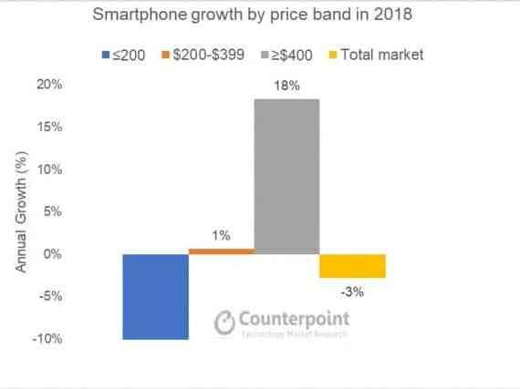 - gsmarena 002 1 - ข้อมูลเผย แม้ตลาดสมาร์ทโฟนจะหดตัว แต่สมาร์ทโฟนพรีเมียมกลับเติบโต มีผู้นำเป็น Apple