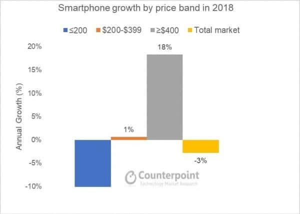 - ข้อมูลเผย แม้ตลาดสมาร์ทโฟนจะหดตัว แต่สมาร์ทโฟนพรีเมียมกลับเติบโต มีผู้นำเป็น Apple