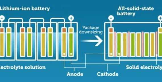 - solid state battery size - บริษัท Startup ในจีนพบวิธีผลิตแบตเตอรี่ Solid-state เชิงพาณิชย์แล้ว