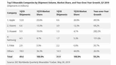 รายงานยอดขายและส่วนแบ่งตลาดผลิตภัณฑ์สวมใส่ไตรมาส 1 ปี 2019 HUAWEI แซง Samsung, Fitbit ขึ้นอันดับสาม - รายงานยอดขายและส่วนแบ่งตลาดผลิตภัณฑ์สวมใส่ไตรมาส 1 ปี 2019 HUAWEI แซง Samsung, Fitbit ขึ้นอันดับสาม