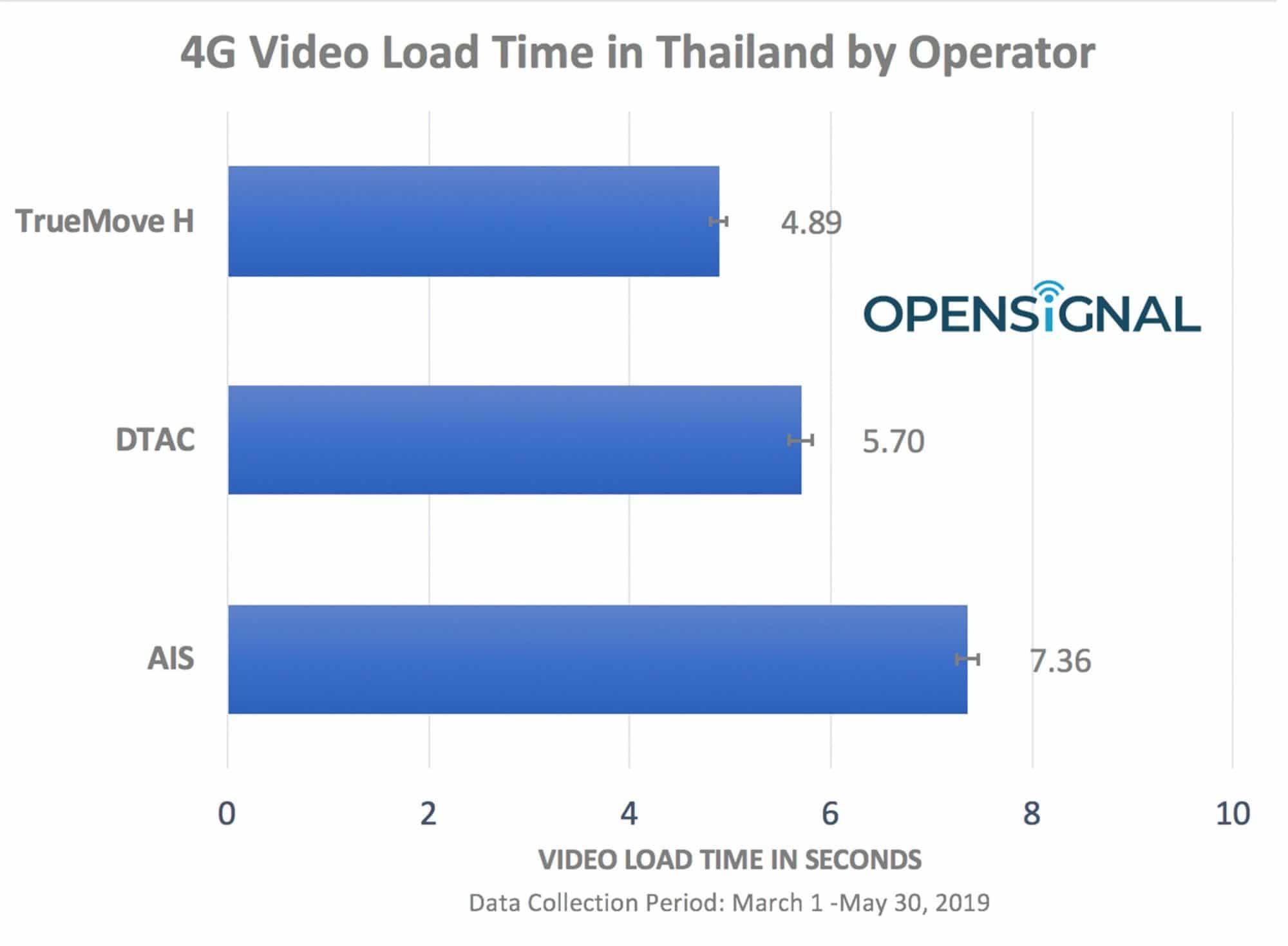 Opensignal เผยอินเทอร์เน็ตมือถือไทยมีปัญหาในการสตรีมวิดีโอ 2